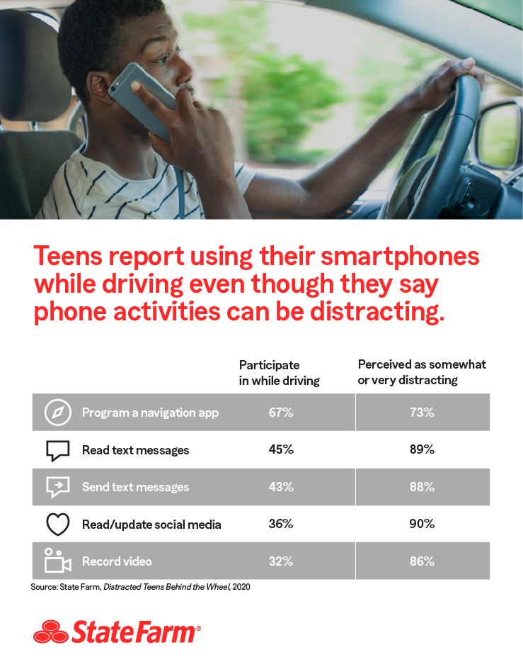 Time to Refocus Teen Driving Behaviors | State Farm
