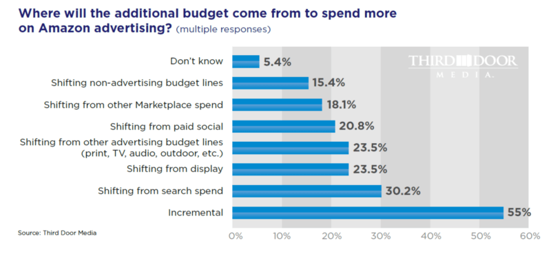 Small businesses more likely to shift ad budgets from search, display, paid social to Amazon - Marketing Land