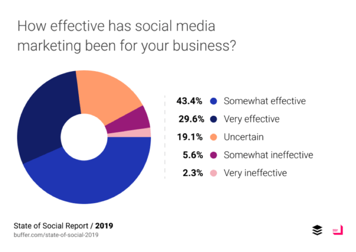 Developing a social media plan: Everything you need to know | Smart Insights