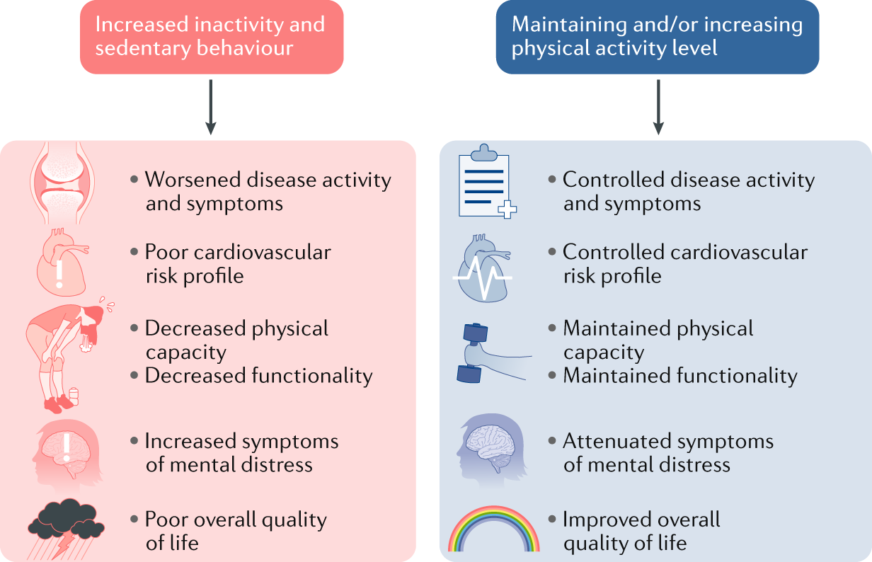 Combating physical inactivity during the COVID-19 pandemic
