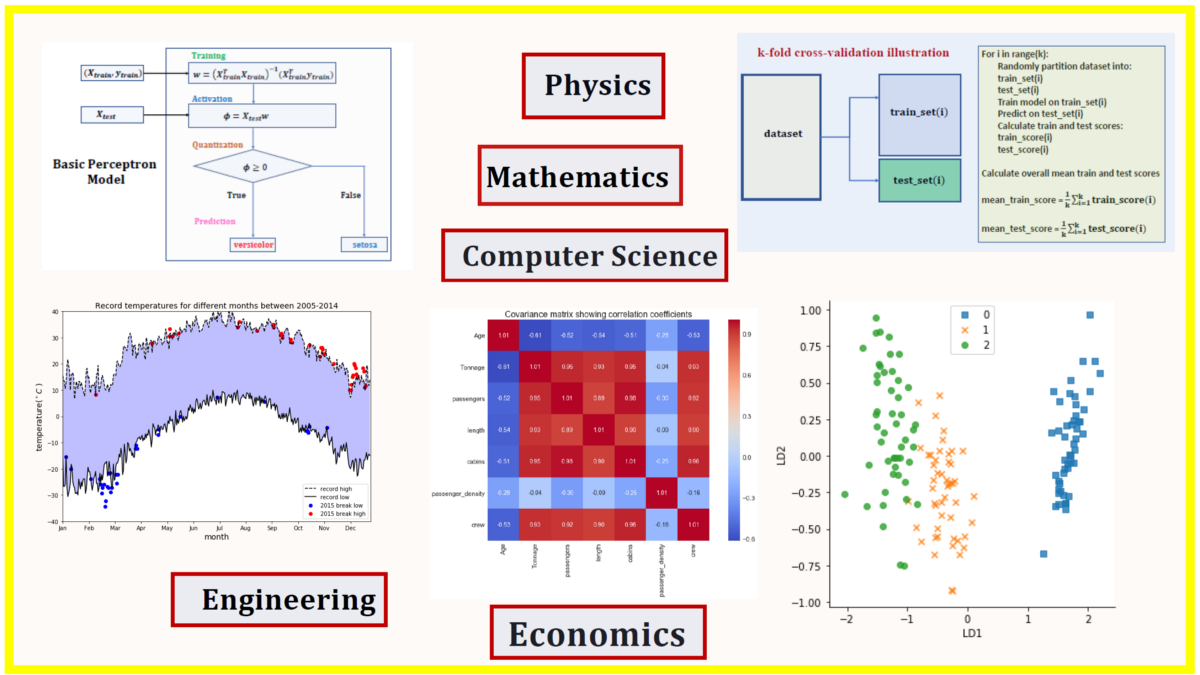 5 Best Degrees for Getting into Data Science