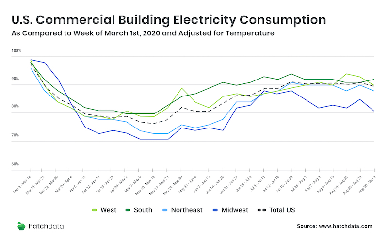 Building Electricity Consumption Rising Faster Than Occupancy