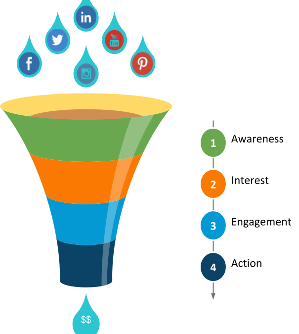 How To Build A Social Media Marketing Funnel