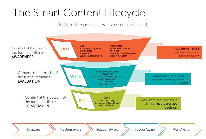 Seven important metrics to measure content marketing ROI