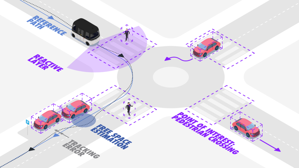 The driverless car's invisible brain: Planning and Control - Sensible 4