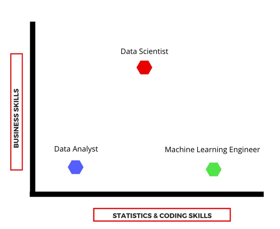 What Data Scientists Do And How To Work With Them
