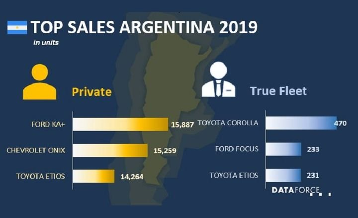 Mixed Signals from South America Fleet Market
