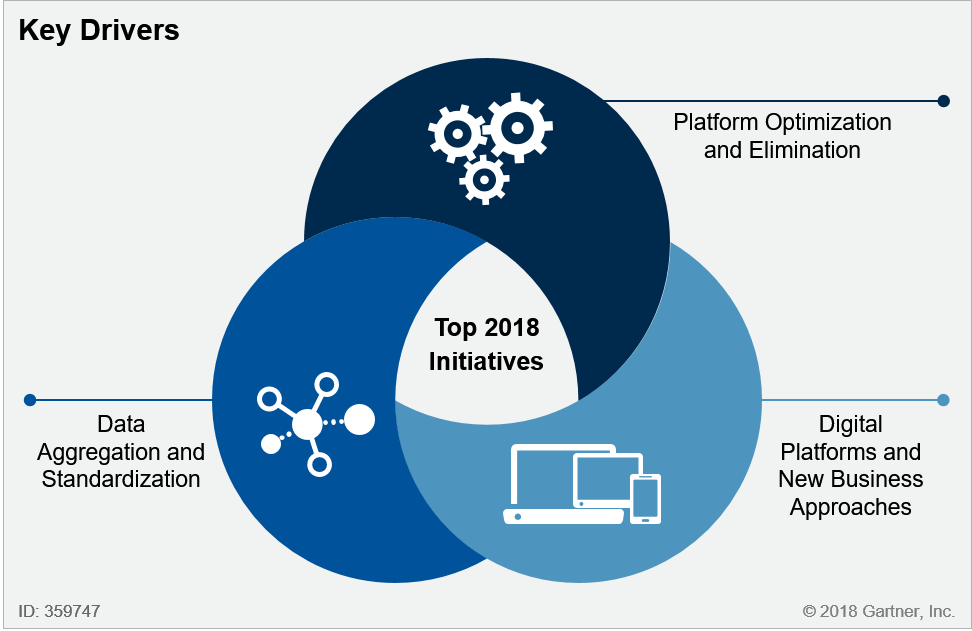 Top 10 Wealth Management Technology Initiatives For 2018 Agreement E