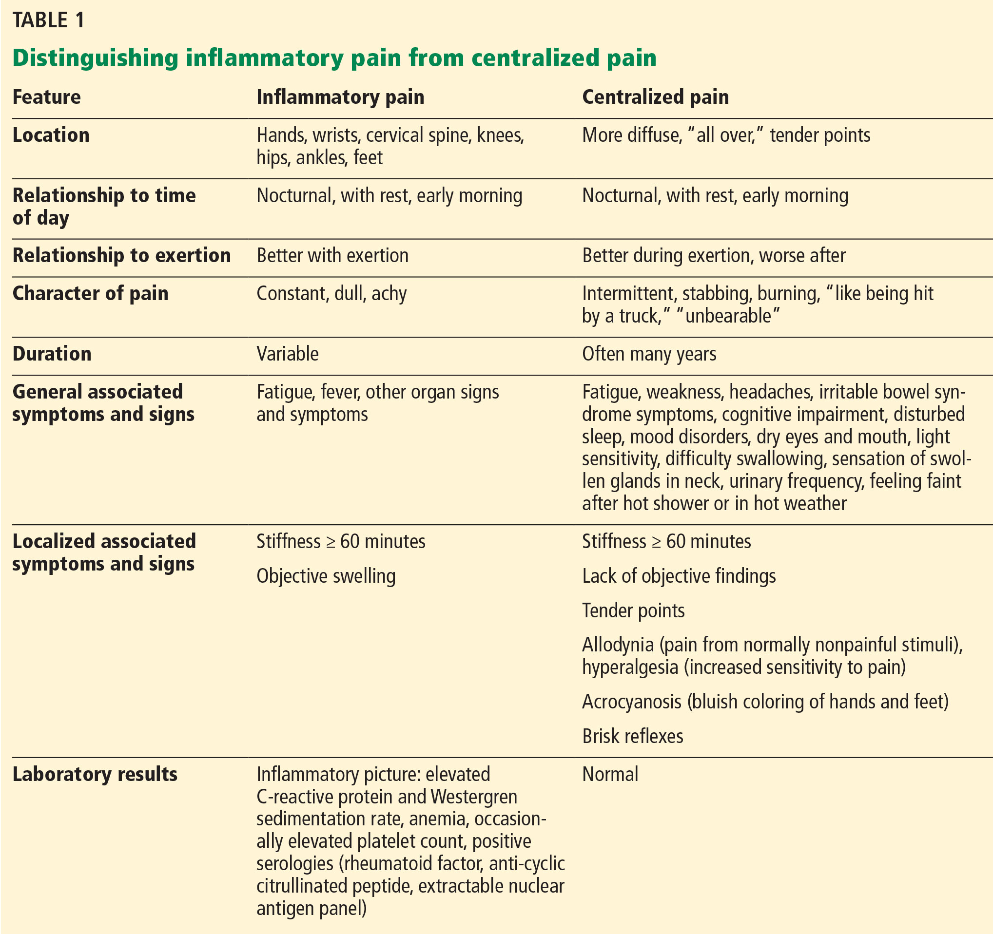 What You Can Do for Your Fibromyalgia Patient
