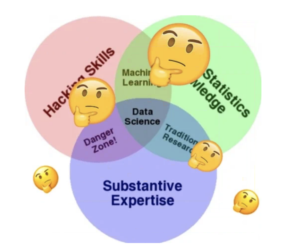 Why The Data Science Venn Diagram Is Misleading