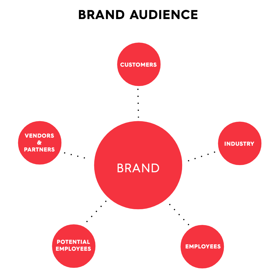 What is Employer Branding? 5 Ways it Gives You ROI