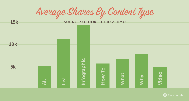 8 Small Business SEO Strategies For Publishing Shareable Content