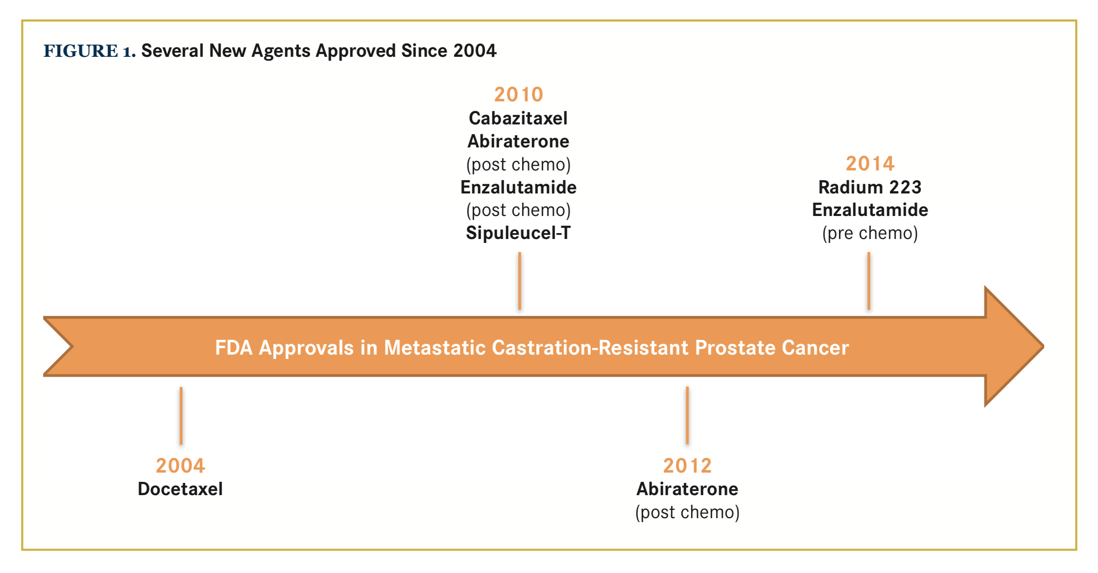Sequencing Therapies in Metastatic Prostate Cancer