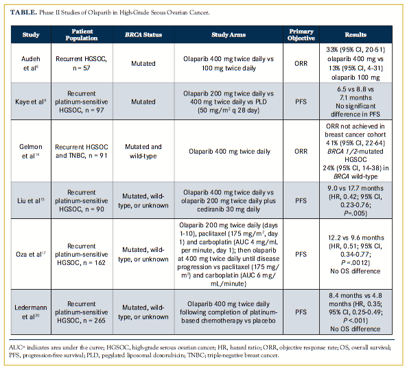 New Biologic Frontiers in Ovarian Cancer: Olaparib Update