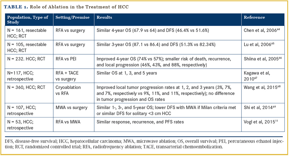 Liver Directed Therapy For Hepatic Malignancies Oncology Cme