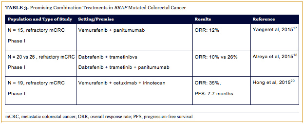 Salvage Therapy And Emerging Agents In Colorectal Cancer Oncology Cme