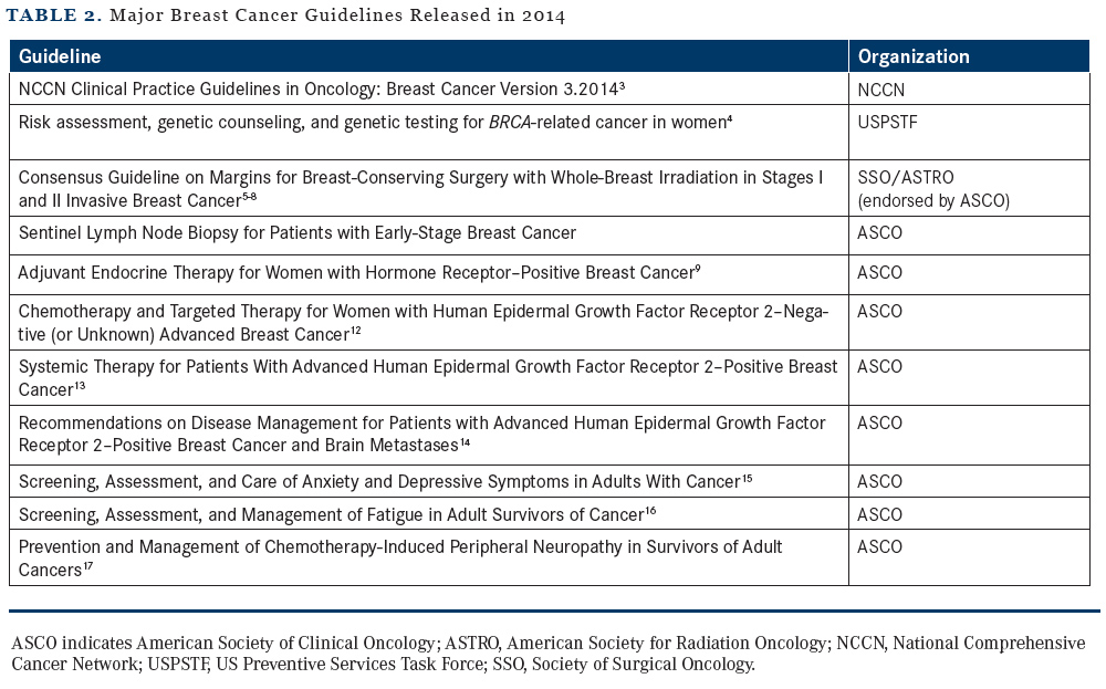 Guidelines For Breast Cancer Management Oncology Cme