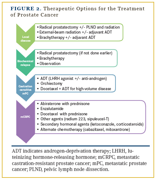 prostate cancer stages