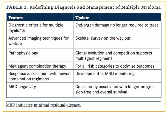 The Changing Face of Multiple Myeloma | GoToPER.com ... Multiple Myeloma Diagnosis