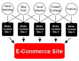 Ecommerce Web Designers