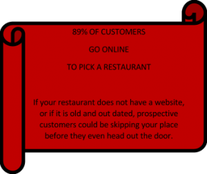 showing restaurant business data to prove data