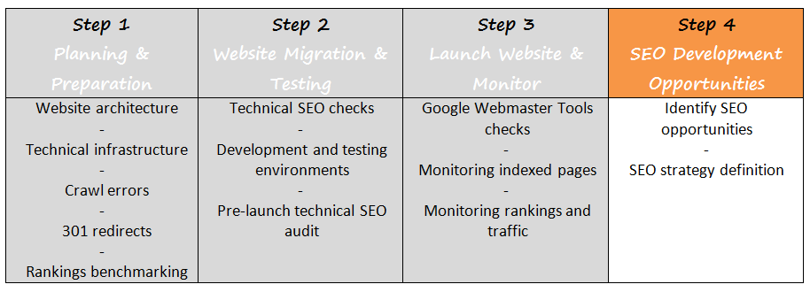 SEO Website Migration Step for Further Opportunities