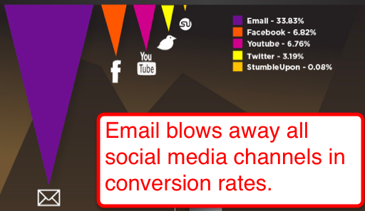 e-commerce Strategies for Customer Retention - email conversion