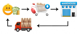 drop shipping inventory management automatic