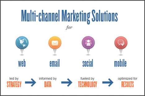 multi channel marketing model Ecommerce Owners losing out ecommerce sales to their competitors