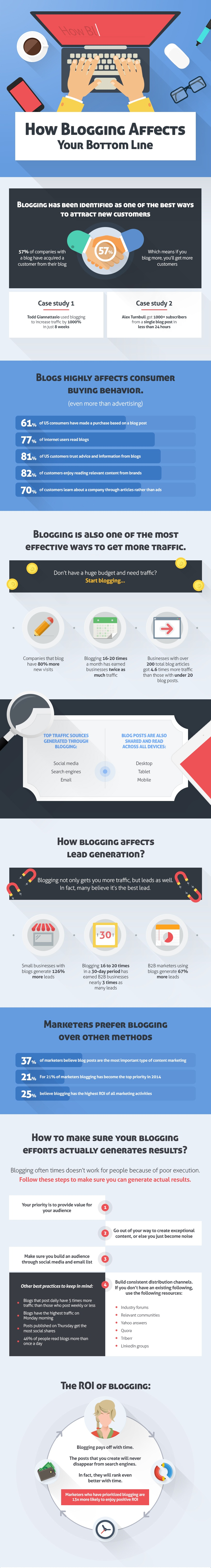 Blogging improves your bottom line