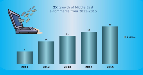 Rise of ecommerce