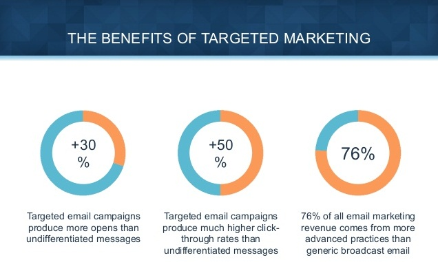Targeted email campaigns