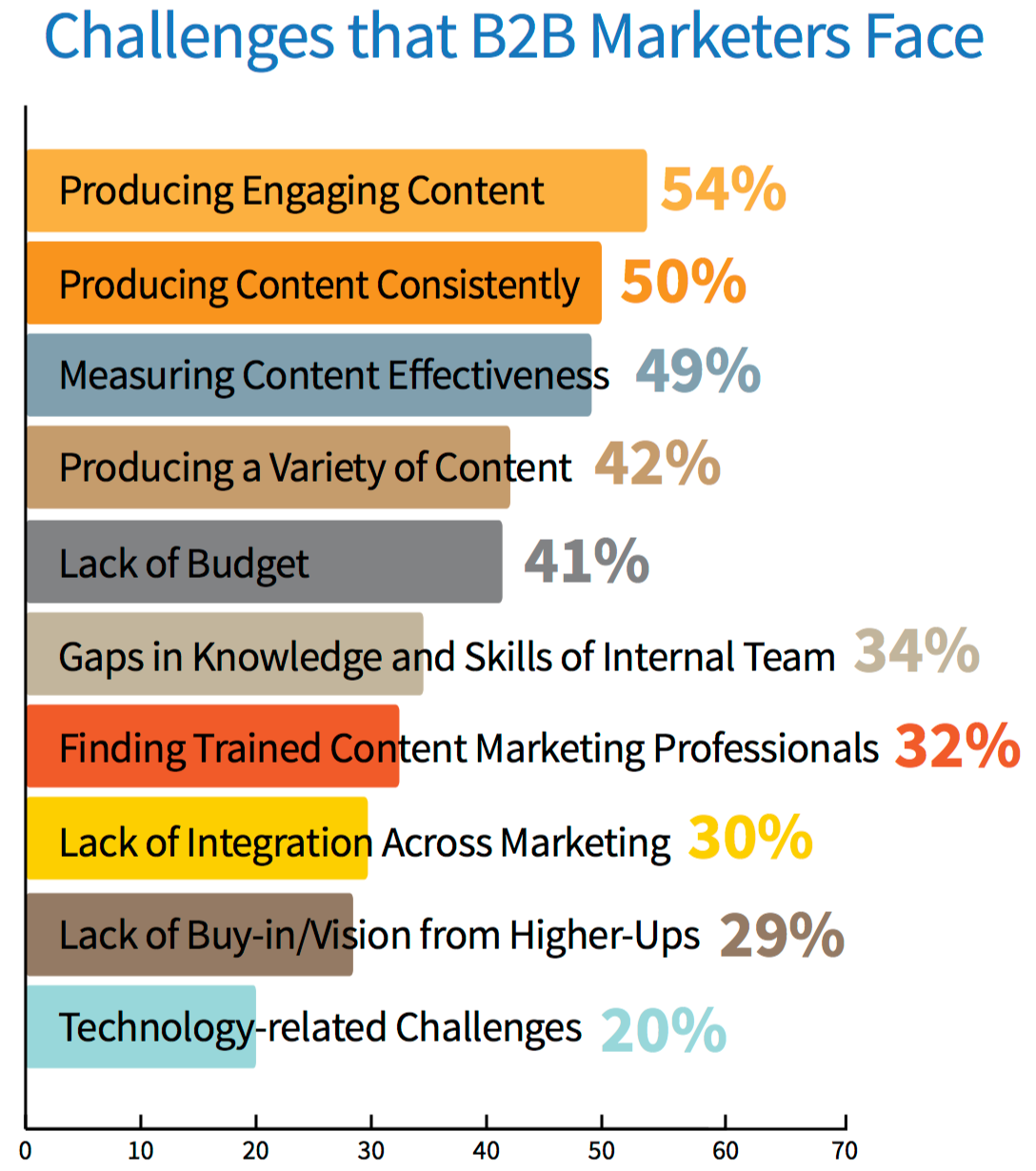 Content marketing #1