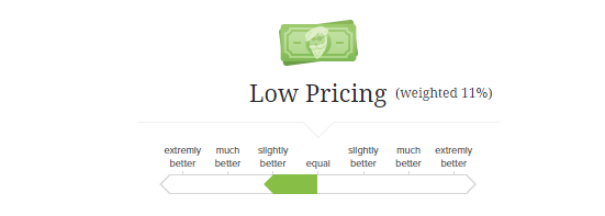 Low pricing