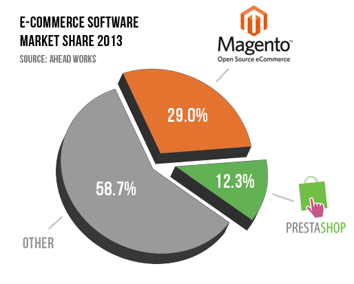 Magento Vs Prestashop Comparison 1