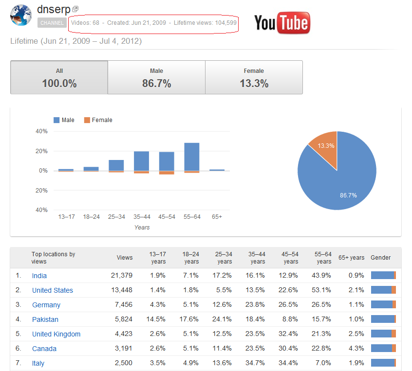 Youtube analystics