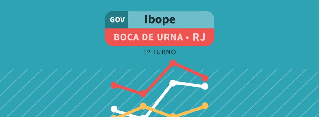Boca de Urna – governo do RJ: Witzel lidera com 39%; Paes tem 21%