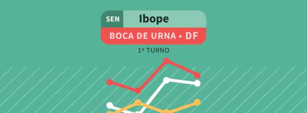 Boca de Urna – Senado DF: Leila do Vôlei 17%; Izalci 16%; Cristovam Buarque 11%