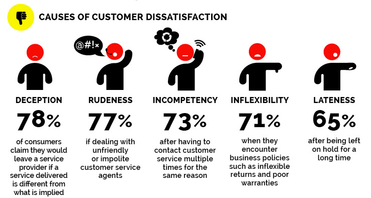 5 Causes of Customer Dissatsfaction