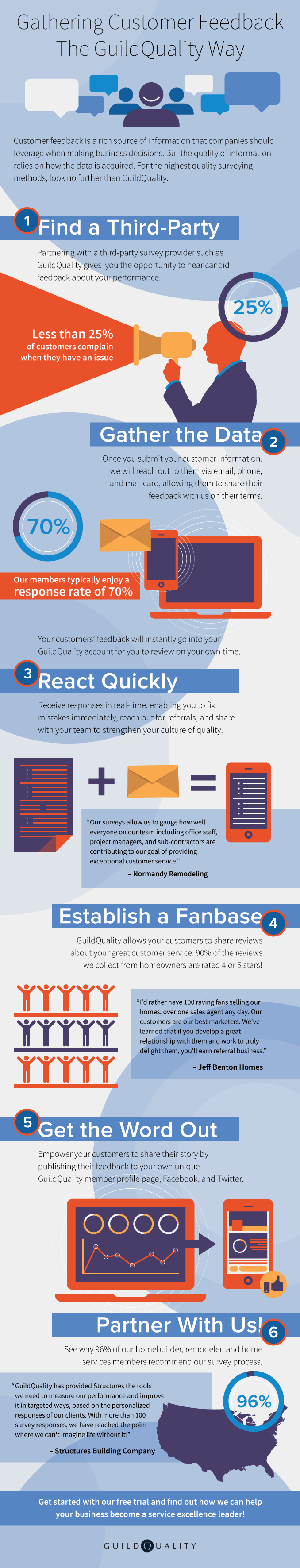 Gathering Customer Feedback - GuildQuality Infographic