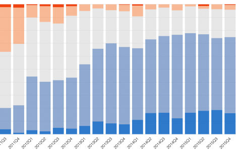 2015 Fourth Quarter Market Predictions Survey results are in
