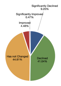 graph showing survey results for change in qualified labor