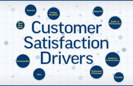 GuildQuality & Qualified Remodeler: 2021 Customer Satisfaction Report