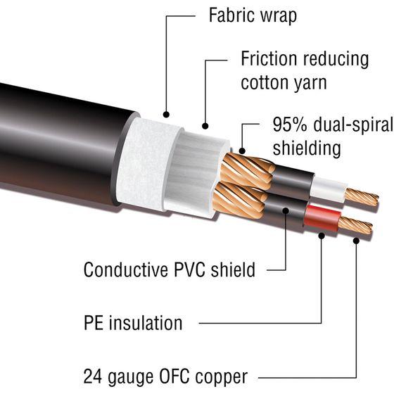 Kopul 25/' Premium Series RCA Component Video Cable