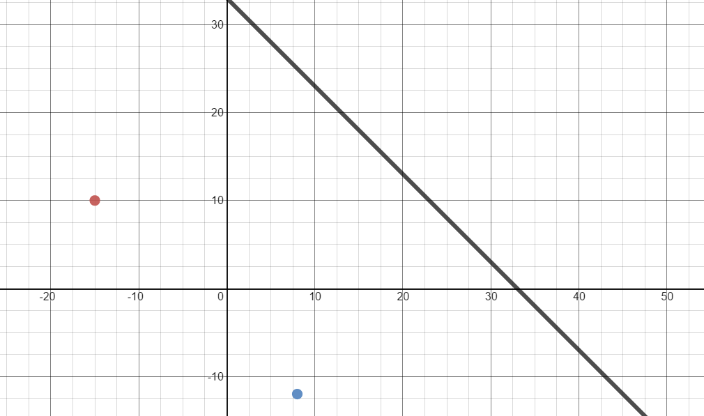 https://www.desmos.com/calculator/jrwwgixigm