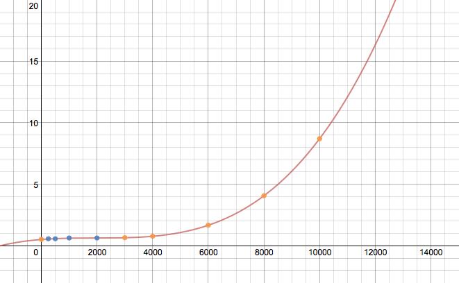 Extrapolated Data