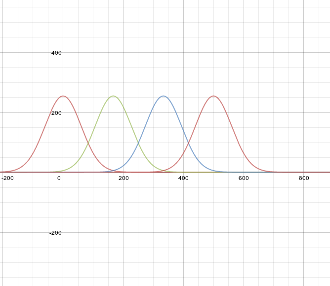 Gaussian curves from https://www.desmos.com/calculator/zkmpvehya3