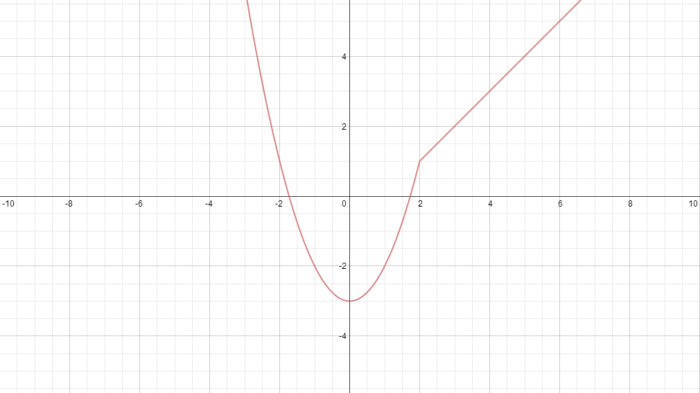 You Asked For Piecewise Functions, I Give You Piecewise Functions ...