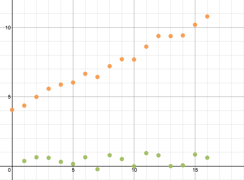 how to find the median on a graph