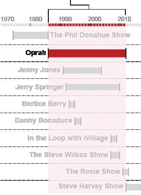 Oprah chart
